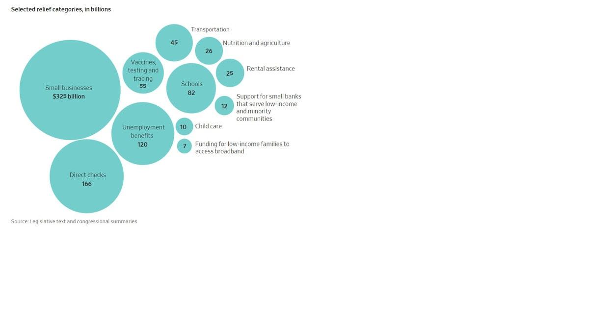 Stimulus Bill Dec 2020 graphic